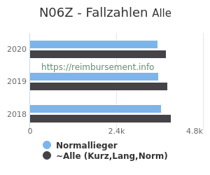 Anzahl aller Patienten und Normallieger mit der DRG N06Z