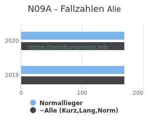 Anzahl aller Patienten und Normallieger mit der DRG N09A