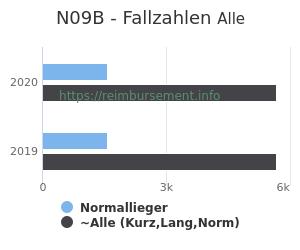 Anzahl aller Patienten und Normallieger mit der DRG N09B