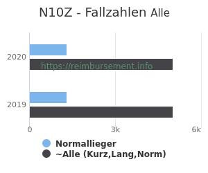 Anzahl aller Patienten und Normallieger mit der DRG N10Z
