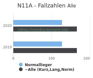 Anzahl aller Patienten und Normallieger mit der DRG N11A