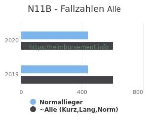 Anzahl aller Patienten und Normallieger mit der DRG N11B