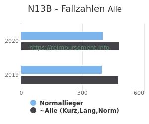 Anzahl aller Patienten und Normallieger mit der DRG N13B