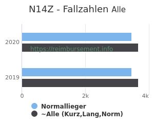 Anzahl aller Patienten und Normallieger mit der DRG N14Z