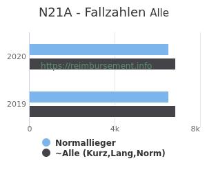 Anzahl aller Patienten und Normallieger mit der DRG N21A