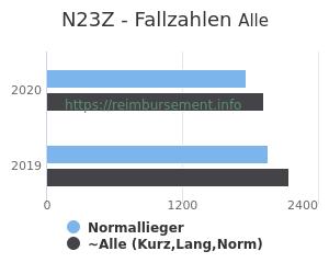 Anzahl aller Patienten und Normallieger mit der DRG N23Z