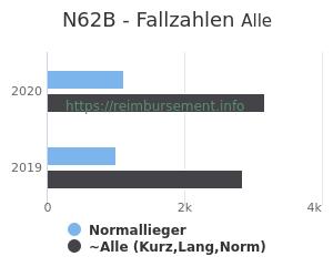 Anzahl aller Patienten und Normallieger mit der DRG N62B