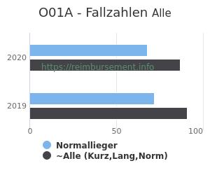Anzahl aller Patienten und Normallieger mit der DRG O01A