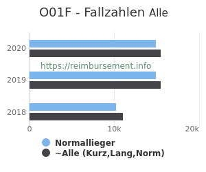 Anzahl aller Patienten und Normallieger mit der DRG O01F