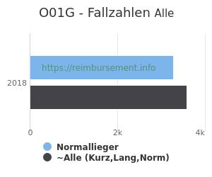 Anzahl aller Patienten und Normallieger mit der DRG O01G