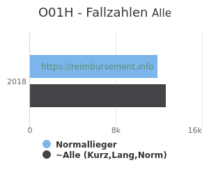 Anzahl aller Patienten und Normallieger mit der DRG O01H