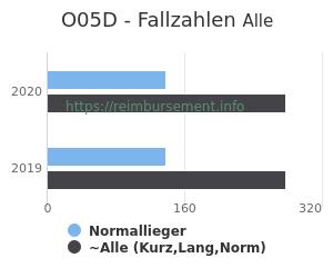 Anzahl aller Patienten und Normallieger mit der DRG O05D