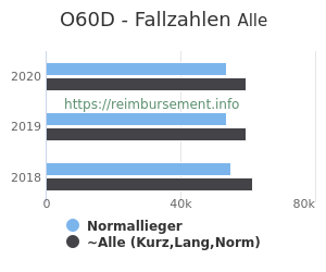 Anzahl aller Patienten und Normallieger mit der DRG O60D