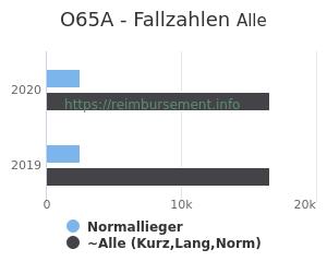 Anzahl aller Patienten und Normallieger mit der DRG O65A