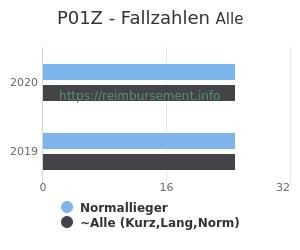 Anzahl aller Patienten und Normallieger mit der DRG P01Z