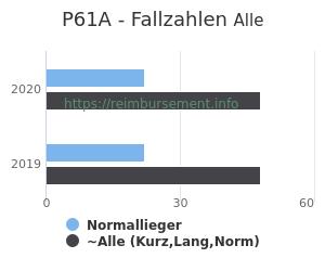 Anzahl aller Patienten und Normallieger mit der DRG P61A