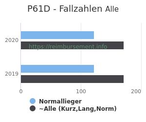 Anzahl aller Patienten und Normallieger mit der DRG P61D