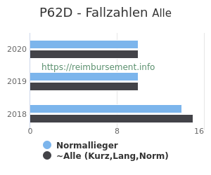 Anzahl aller Patienten und Normallieger mit der DRG P62D