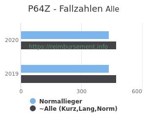 Anzahl aller Patienten und Normallieger mit der DRG P64Z