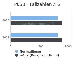 Anzahl aller Patienten und Normallieger mit der DRG P65B