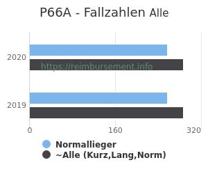 Anzahl aller Patienten und Normallieger mit der DRG P66A