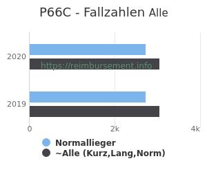 Anzahl aller Patienten und Normallieger mit der DRG P66C