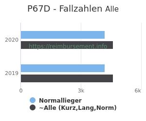 Anzahl aller Patienten und Normallieger mit der DRG P67D
