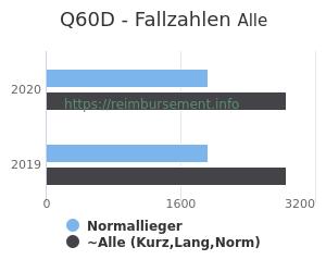 Anzahl aller Patienten und Normallieger mit der DRG Q60D