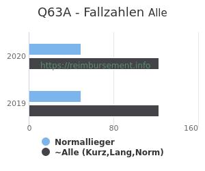Anzahl aller Patienten und Normallieger mit der DRG Q63A