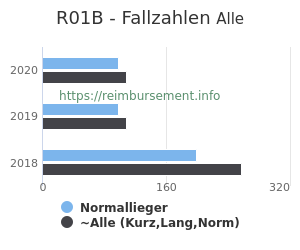 Anzahl aller Patienten und Normallieger mit der DRG R01B