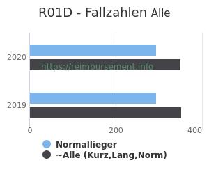 Anzahl aller Patienten und Normallieger mit der DRG R01D