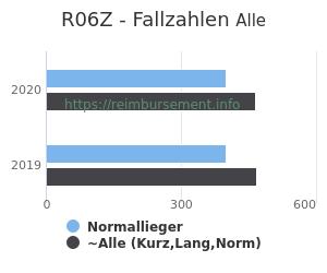 Anzahl aller Patienten und Normallieger mit der DRG R06Z