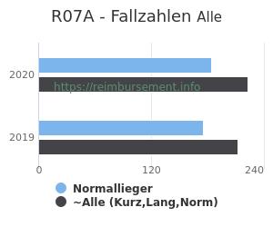 Anzahl aller Patienten und Normallieger mit der DRG R07A