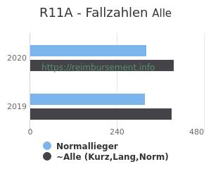 Anzahl aller Patienten und Normallieger mit der DRG R11A
