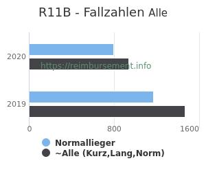 Anzahl aller Patienten und Normallieger mit der DRG R11B