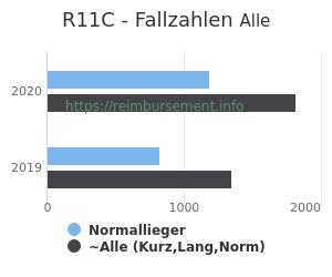 Anzahl aller Patienten und Normallieger mit der DRG R11C
