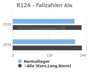 Anzahl aller Patienten und Normallieger mit der DRG R12A