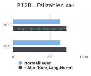 Anzahl aller Patienten und Normallieger mit der DRG R12B