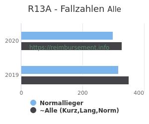 Anzahl aller Patienten und Normallieger mit der DRG R13A