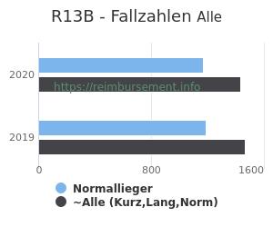 Anzahl aller Patienten und Normallieger mit der DRG R13B