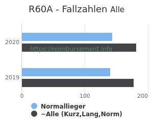 Anzahl aller Patienten und Normallieger mit der DRG R60A