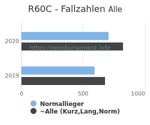 Anzahl aller Patienten und Normallieger mit der DRG R60C