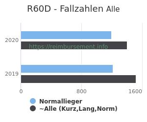 Anzahl aller Patienten und Normallieger mit der DRG R60D