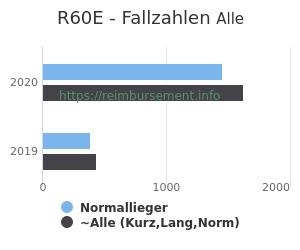 Anzahl aller Patienten und Normallieger mit der DRG R60E