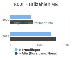 Anzahl aller Patienten und Normallieger mit der DRG R60F