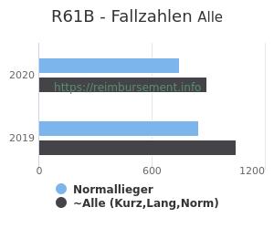Anzahl aller Patienten und Normallieger mit der DRG R61B