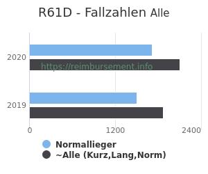 Anzahl aller Patienten und Normallieger mit der DRG R61D