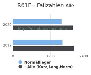 Anzahl aller Patienten und Normallieger mit der DRG R61E