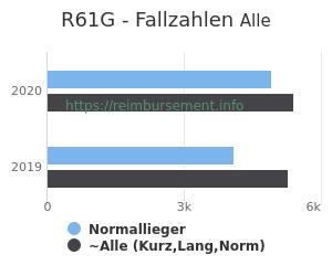 Anzahl aller Patienten und Normallieger mit der DRG R61G