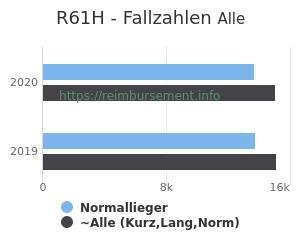 Anzahl aller Patienten und Normallieger mit der DRG R61H